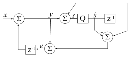 csum() in Digital Signal Processing terms:  z-1 is a unit delay,Q is a 64-bit floating-point quantizer.